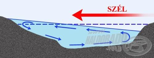 Egy tó vizének denivellációja következtében létrejövő tipikus áramlások