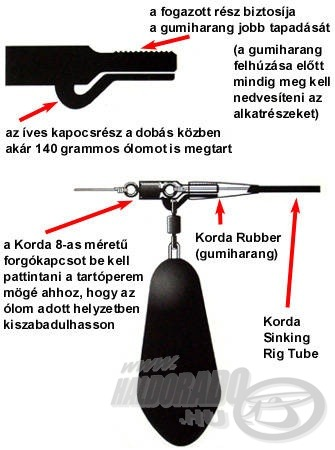 A Korda Lead Clip használata…