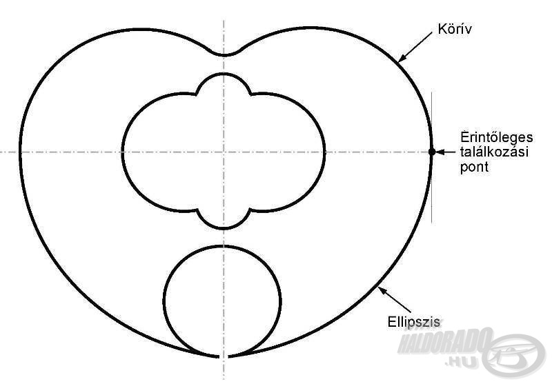 A szív-szárny geometriai kialakítása