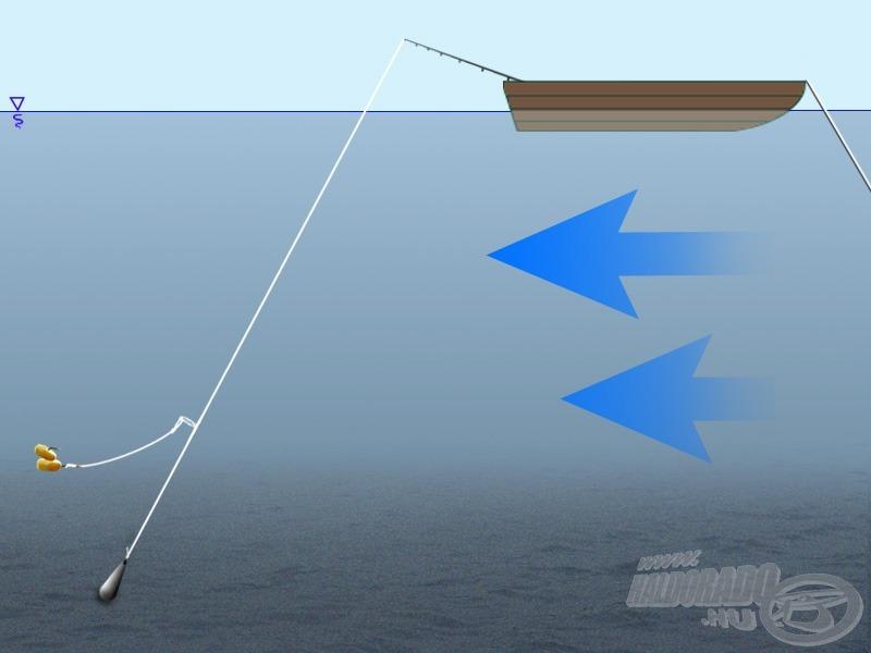 Ennek ellentéte, ha pl. csónakból, igen rövid dobótávon horgásszuk meg egy mély folyó medrét. Itt a súlyhoz aránylag közel kötött hosszú előke sem garantálja, hogy a csali a fenékre kerül!