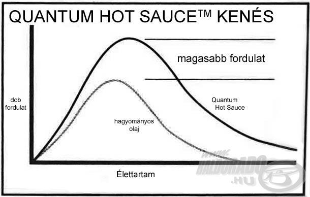 A Hot Sauce olaj hatékonyabb kenést és hosszabb élettartamot biztosít